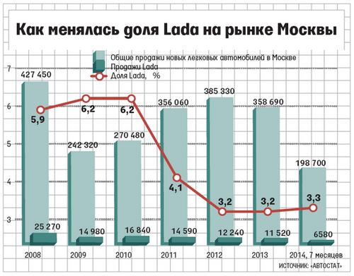 «Автоваз» хочет вдвое увеличить долю lada на рынке москвы