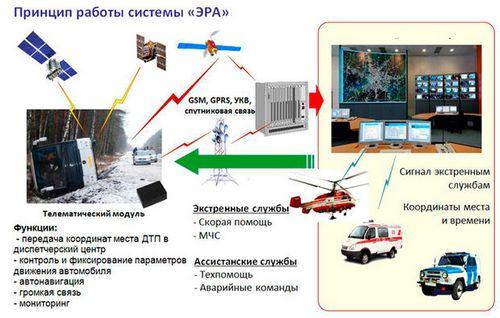 Белорусская система экстренного реагирования на дтп успешно прошла испытания