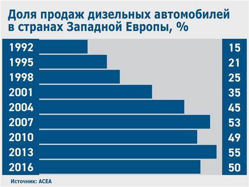 Дизель под прицелом (motorpage.ru)