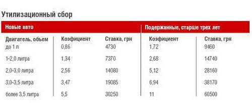 Импортёры просят януковича ветировать утилизационный сбор