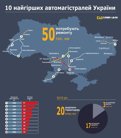 Опубликована инфографика о дорогах украины