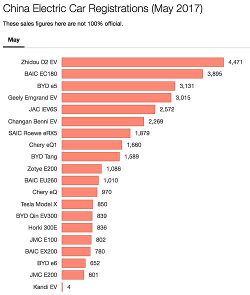 Продажи электромобилей в 2013 году выросли в три раза
