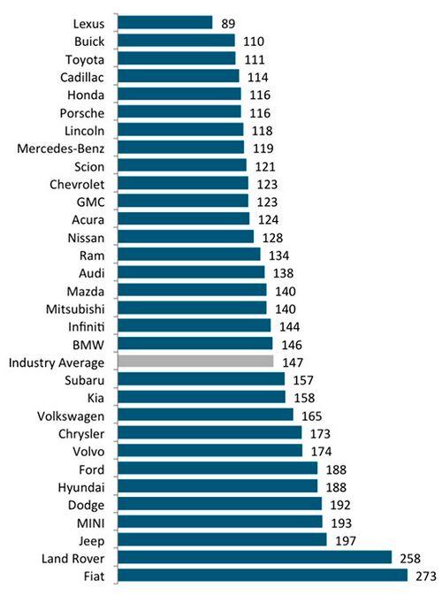 Рейтинг надежности б/у авто j.d.power 2015