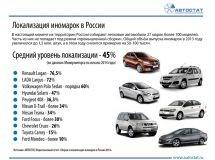 """""""Россия может позволить собственный автопром""""'Россия может позволить собственный автопром' 'Россия может позволить собственный автопром'"""
