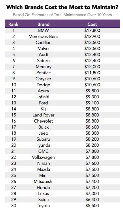 Самые дорогие в обслуживании автомобили