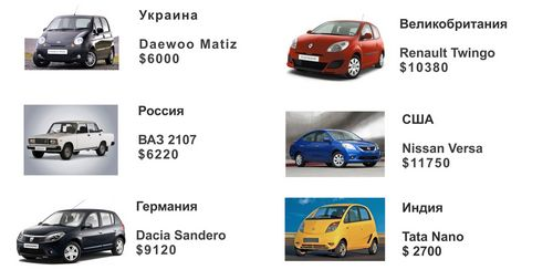 Самые популярные автомобили в других странах