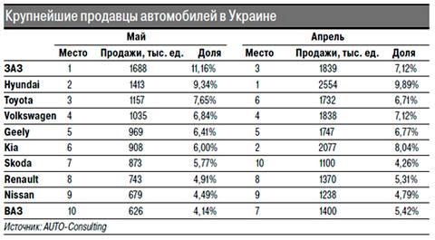 В украину не ввозят иномарки