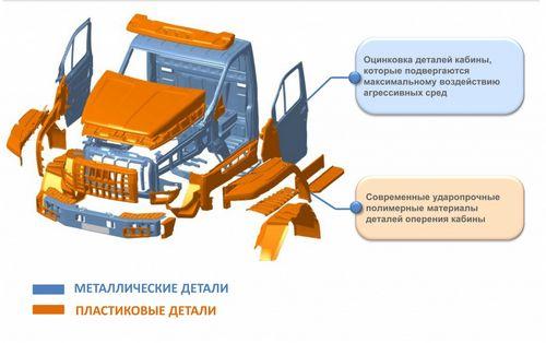 Вся информация о новом семействе грузовиков, урал next [технические характеристики, фото]