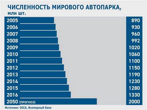 Ждать ли нам автоапокалипсис? (motorpage.ru)